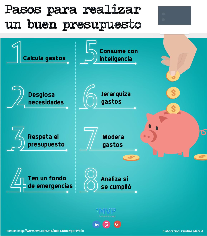 Mvp business strategy elementos clave para elaborar un - Presupuesto para hacer un bano ...